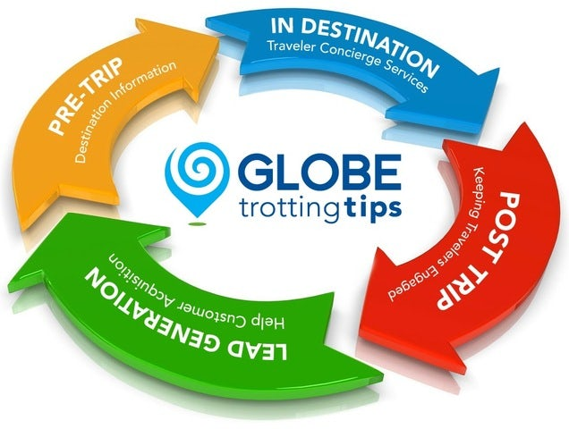 Globetrotting Tips